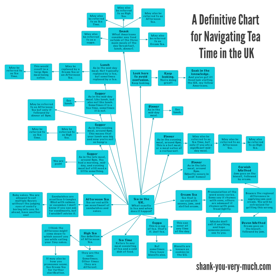 A Definitive Chart for Navigating Tea Time in the UK - not actually definitive at all and almost guaranteed to cause confusion and embarrassment.
